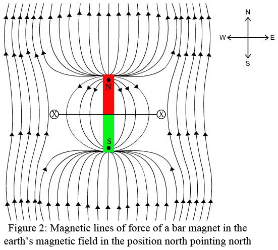 magnetic-lines-of-force-of-a-bar-magnet-position-north-point-north.jpg